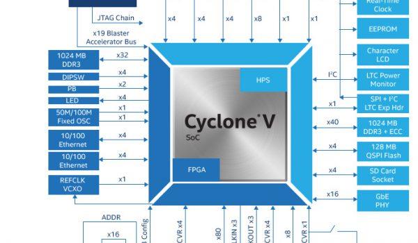 Schematic of the Cyclone V SX SoC Development Board