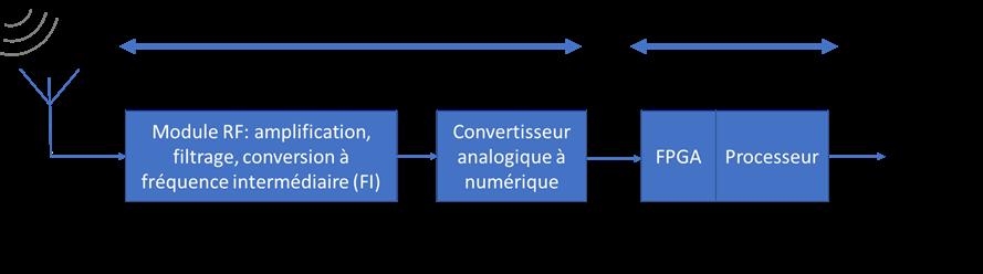 Figure 1 : schéma d'un appareil SDR